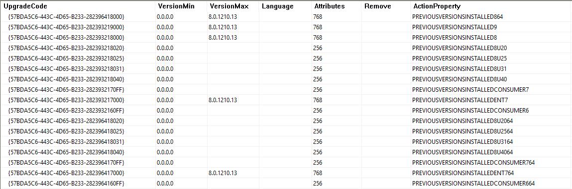 Java 8u121 64-bit Upgrade Table